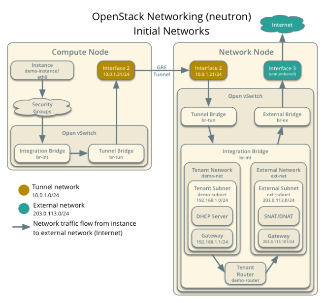 Neutron Network Example (Courtesy OpenStack Foundation - Apache 2.0 License)